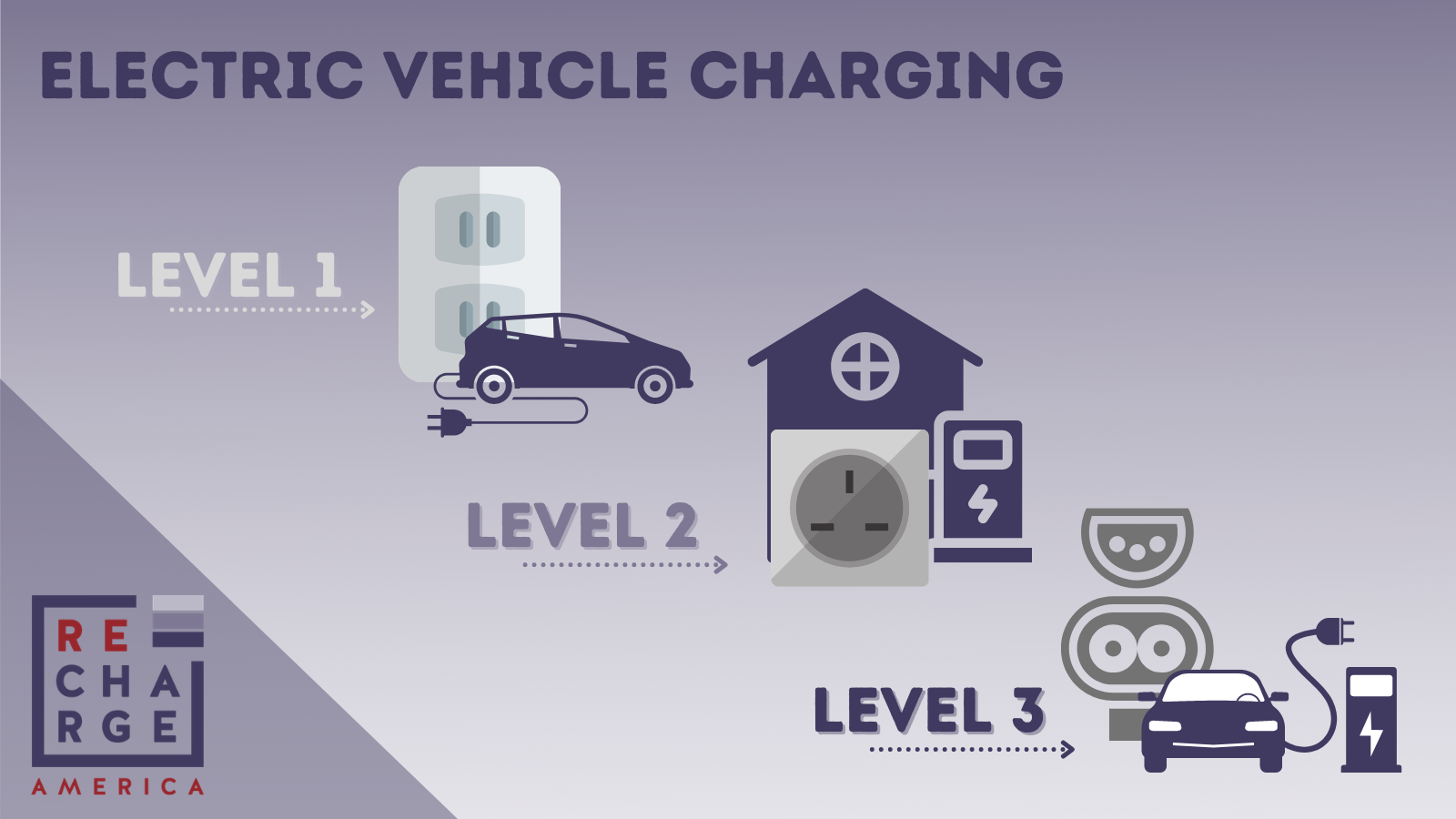 All about EV chargers